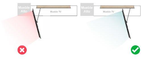 Posición correcta y errónea del panel TV 105 de 145 y 120 cm
